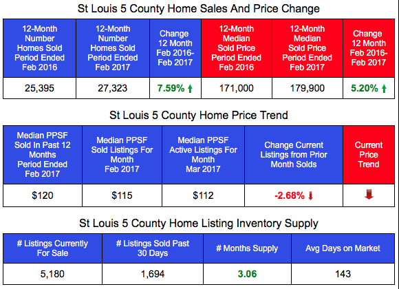 St Louis Home Prices and Sales - Past 12 Months compared with prior 12 mont period - Table