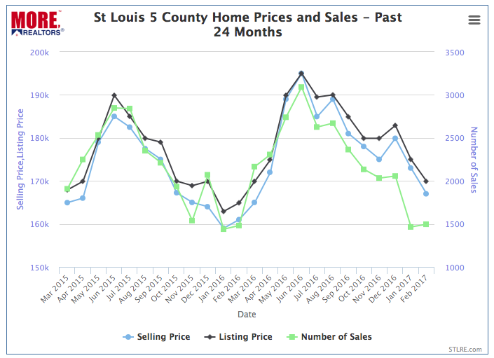 St Louis Home Prices and Sales - Past 24 Months- Chart