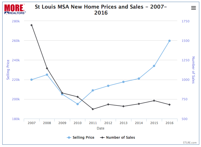 St Louis MSA New Home Prices and Sales - 2007-2016 - Chart