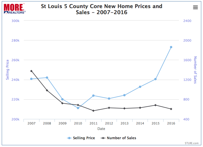 St Louis 5 County Core Market New Home Prices and Sales - 2007-2016 - Chart