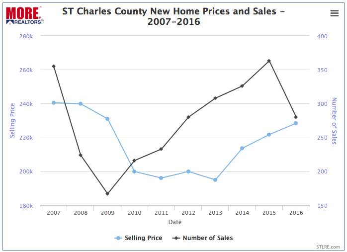 St Charles County Core Market New Home Prices and Sales - 2007-2016 - Chart