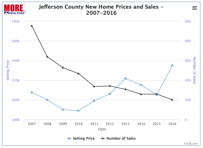 Jefferson County Market New Home Prices and Sales - 2007-2016 - Chart