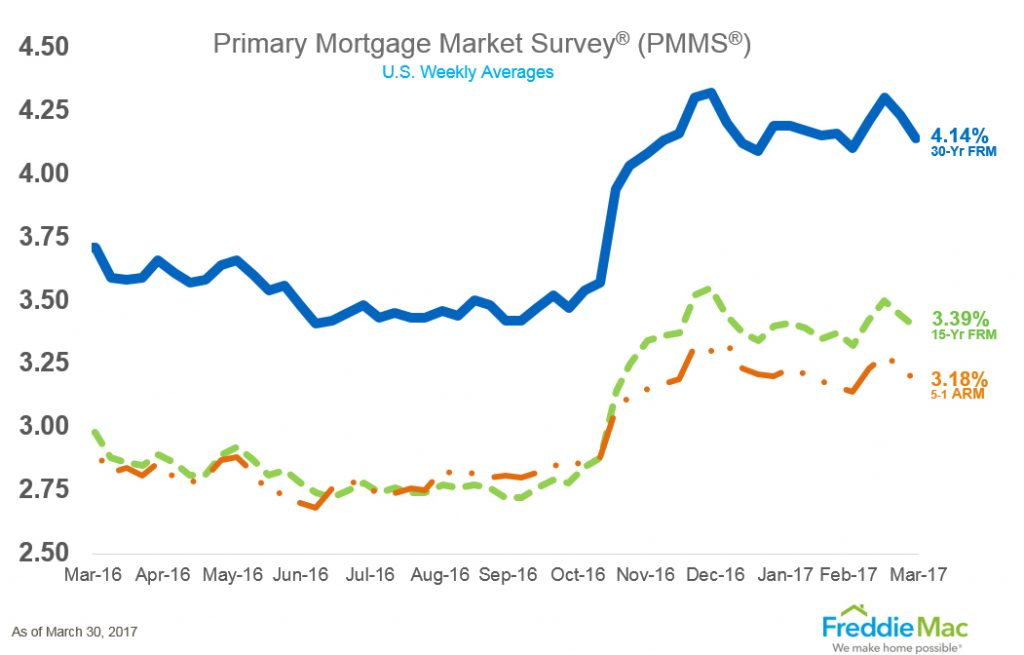 Mortgage Interest Rates Chart