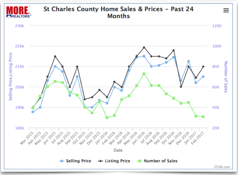 St Charles County Home Prices - 2016 - 2017 - Chart