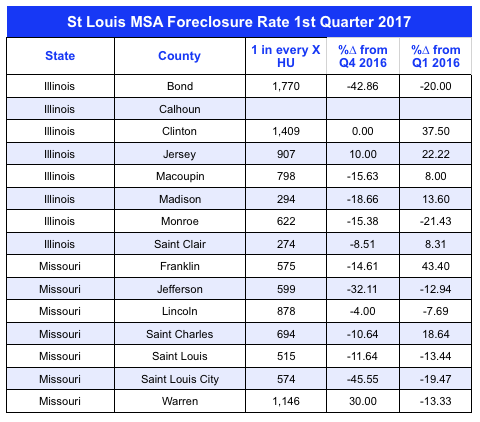 St Louis MSA Foreclosure Rate 1st Quarter 2017