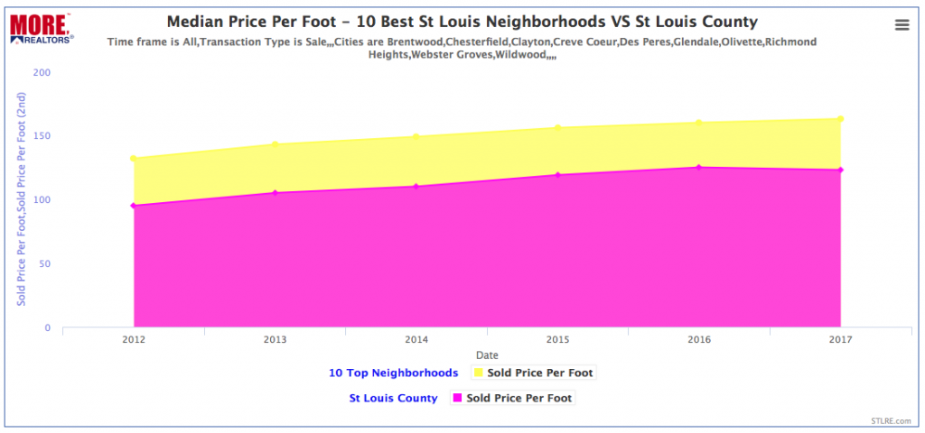 Home Price Appreciation - St Louis Best Neighborhoods Vs St Louis County