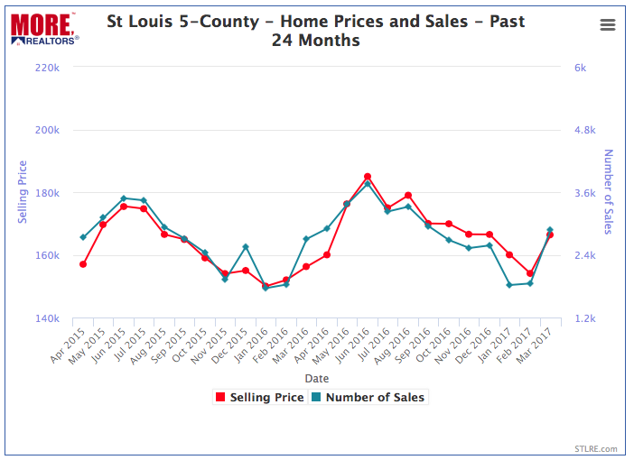 St Louis 5 county Home Prices and Sales - Past 24 Months - Chart