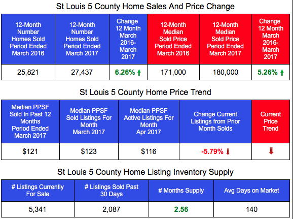 St Louis 5 county Home Prices and Sales - Most Recent 12 Month Period vs Prior 12 Month Period -Table