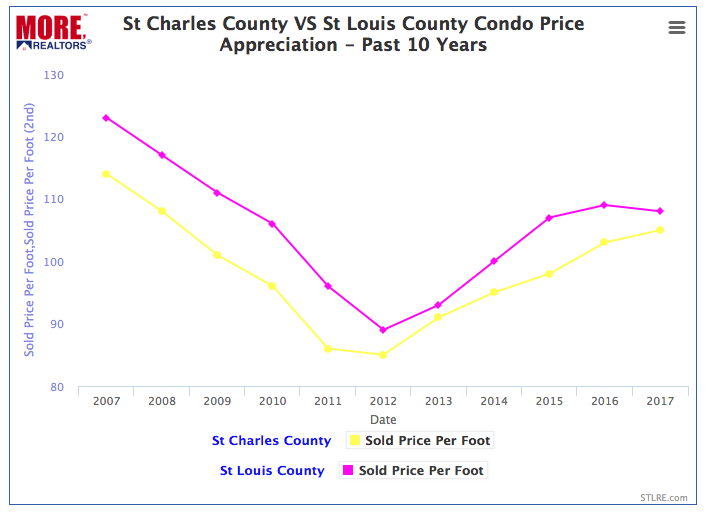 St Charles County vs St Louis County Condo Prices - 2007 - 2017