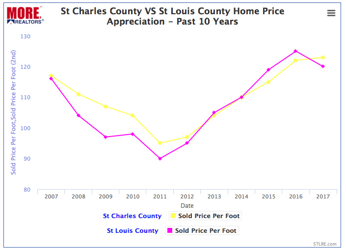 St Charles County vs St Louis County Home Prices - 2007 - 2017