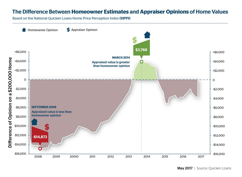 Difference Between Homeowner Estimates and Appraiser Opinions of Home Values
