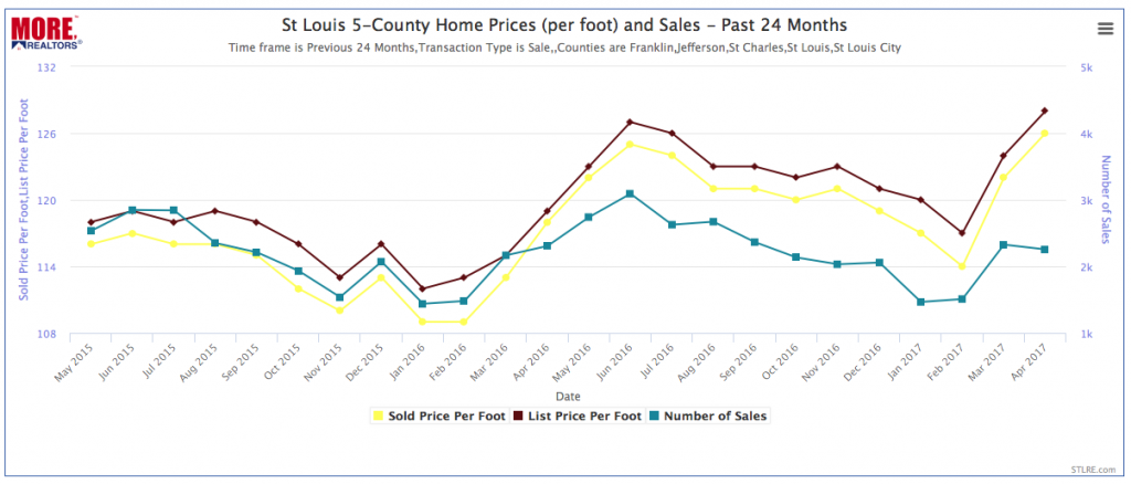 St Louis Home Prices (per sq ft) and Sales - Past 24 Months - Chart