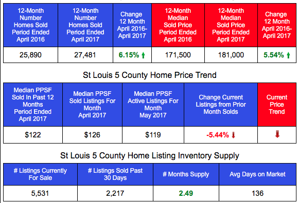 St Louis Home Prices and Sales - Past 12 Months vs Prior 12 Months