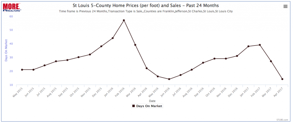 Median Number of Days to Sell a Home - Past 24 Months - Chart