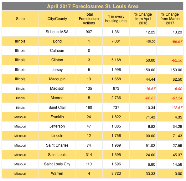 St Louis Foreclosures - April 2017