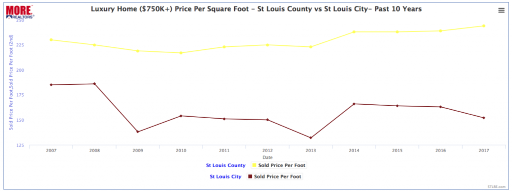 St Louis Luxury Home Prices - 2007 - 2017