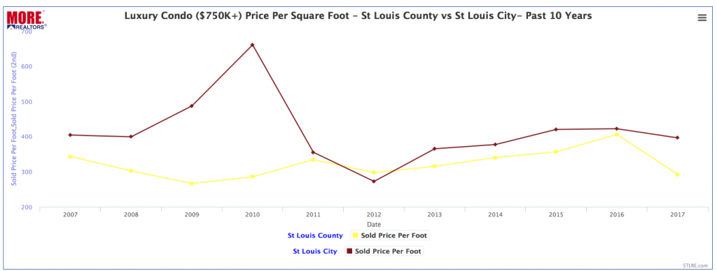 St Louis Luxury Condo Prices - 2007 - 2017