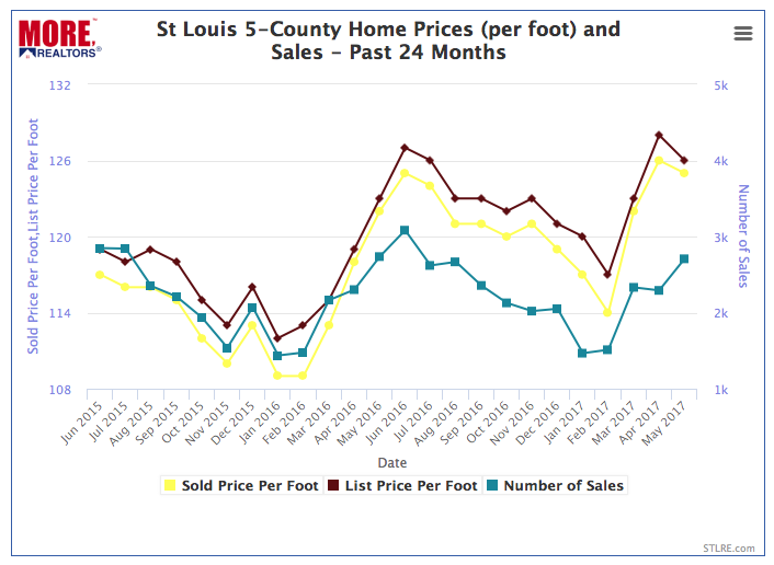 St Louis Home Prices Per Foot and Sales - Past 24 Months