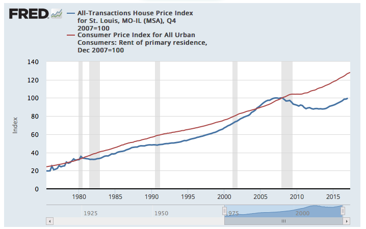 St Louis Home Prices VS Rent Index (Chart)