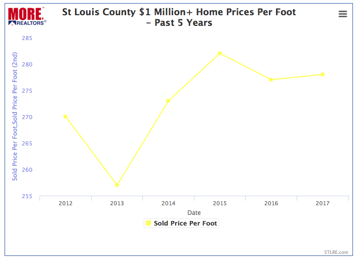 St Louis County $1 Million+ Homes - Price Per Square Foot - Chart