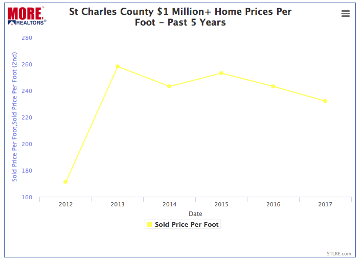 St Charles County $1 Million Plus Home Prices Per Square Foot - Chart