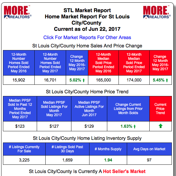 St Louis City/County Real Estate Market Home Prices and Home Sales - Past 12-Months vs Prior 12-month period
