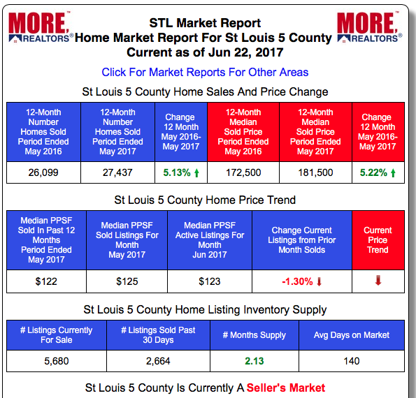 St Louis Real Estate Market Home Prices and Home Sales - Past 12-Months vs Prior 12-month period