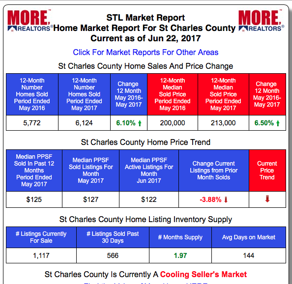 St Charles County Real Estate Market Home Prices and Home Sales - Past 12-Months vs Prior 12-month period