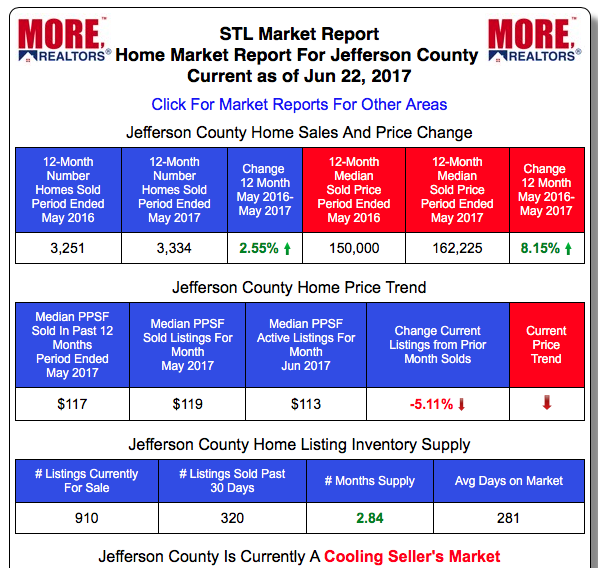 Jefferson County Real Estate Market Home Prices and Home Sales - Past 12-Months vs Prior 12-month period