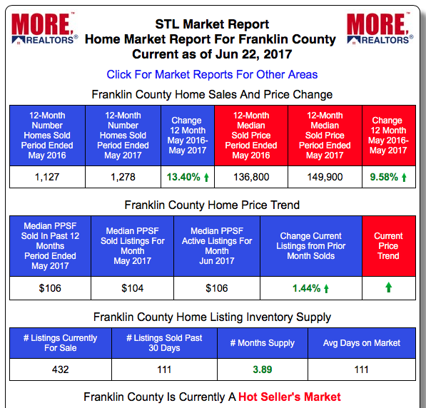 Franklin County Real Estate Market Home Prices and Home Sales - Past 12-Months vs Prior 12-month period