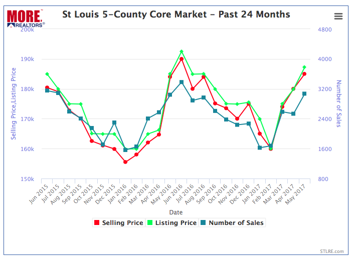St Louis Real Estate Market Home Prices and Home Sales - Past 24-Months (Chart)