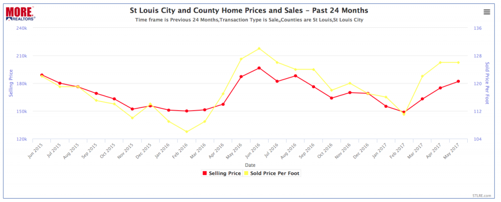 St Louis City and County Home Prices and Sales - Past 24 Months - CHART