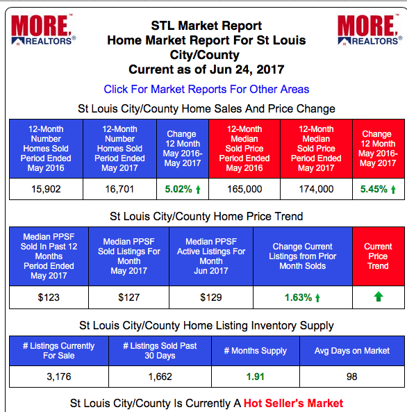 St Louis City and County Home Prices and Sales Table