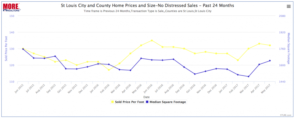 St Louis City and County Home Prices and Sales -NO DISTRESSED SALES- Past 24 Months - CHART
