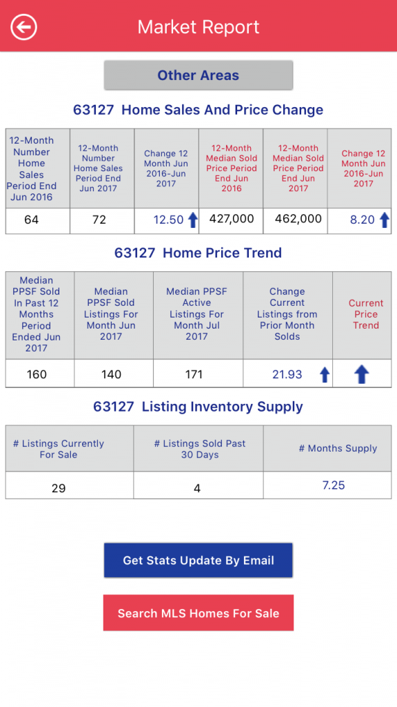 STL Market Data - St Louis Housing Market Report