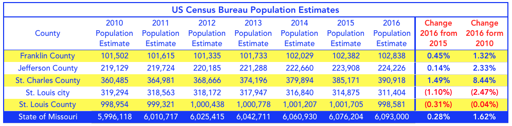 St Louis Population Trends 2010-2016
