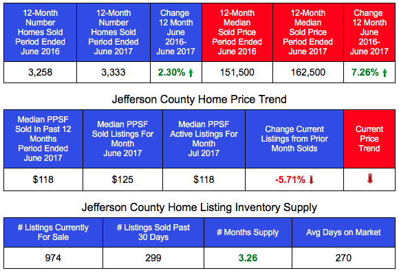 Jefferson County Home Sales and Prices