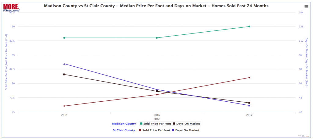 Madison County Illinois Home Prices vs St Clair County Illinois Home Prices - Chart