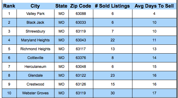 Ten Cities In St Louis Where Homes SOLD The Fastest In The Past 30 Days