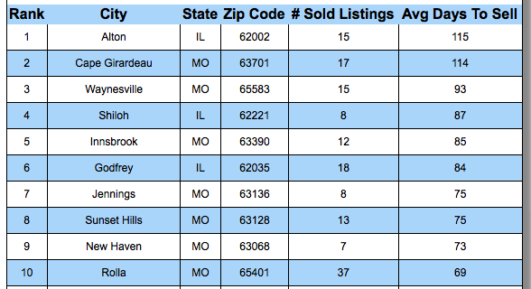 Ten Cities In St Louis Where Homes SOLD The Slowest In The Past 30 Days