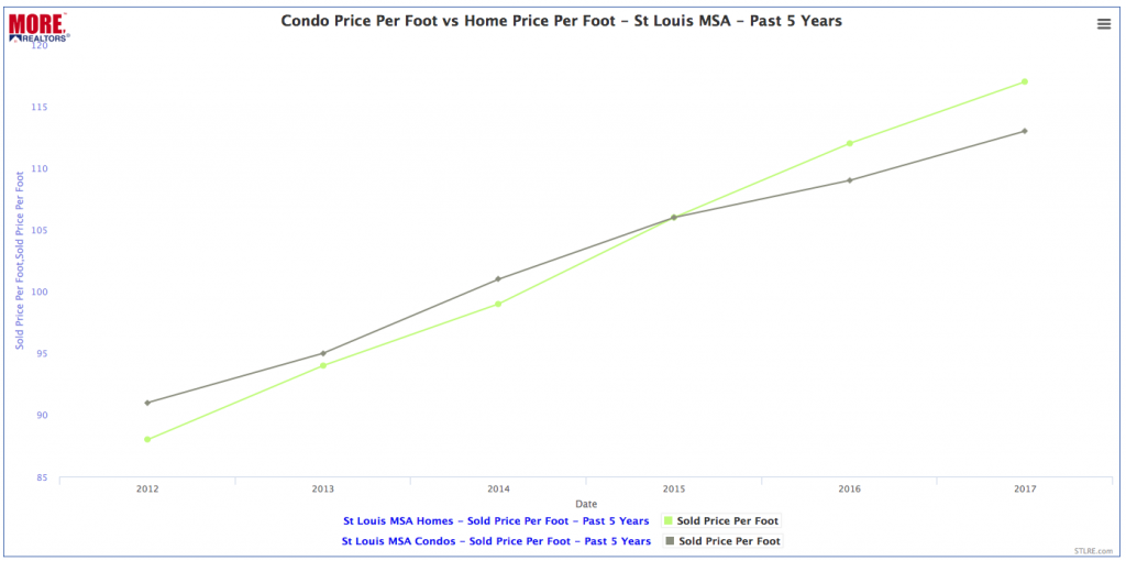 St Louis Condominium Prices VS Home Prices - Past 5 Years