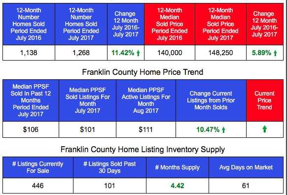Franklin County Home Sales and Prices