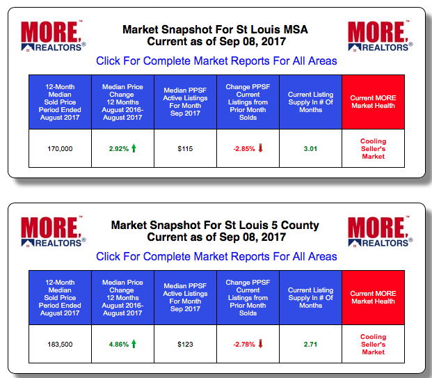 St Louis MSA Home Prices and Sales