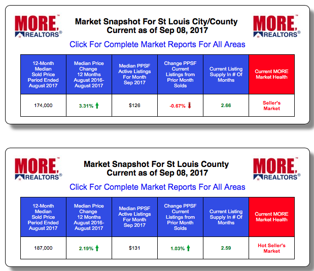 St Louis County Home Prices and Sales