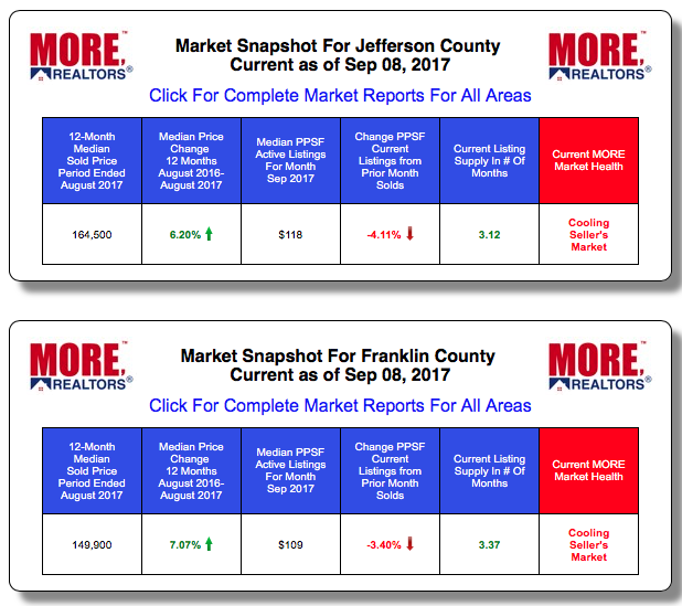 Jefferson County and Franklin County Home Prices and Sales