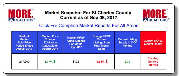 St Charles County Home Prices and Sale
