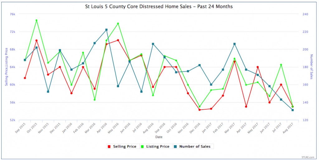 St Louis Area Distressed Home Sales (Foreclosures, REO's, Bank-Owned Properties, Short Sales) Past 2 Years - Chart