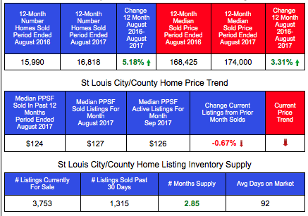 St Louis County/City Home Sales and Prices