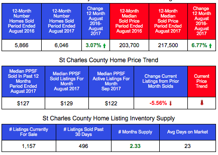 St Charles Home Sales and Prices