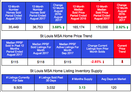St Louis MSA Home Sales and Prices